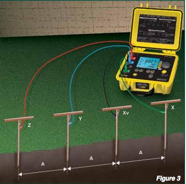 Understanding soil resistivity testing for Soil resistivity