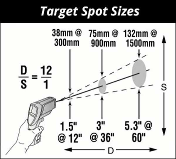 Target spot sizes of measurements